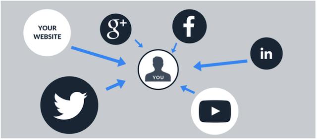 Diagram van websites en profielen die aan elkaar zijn gekoppeld